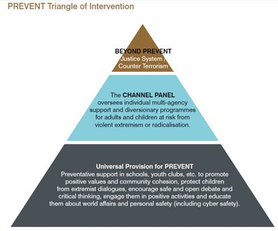 Prevent Triangle of Intervention