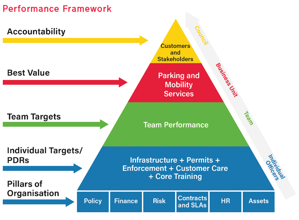 Image of the parking service's performance framework pyramid.